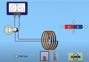 Generating electricity by induction